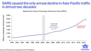 A slide from IATA's initial assessment of the coronavirus outbreak's impact on the global airline industry.
