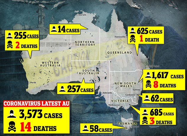 Statistics: Coronavirus (COVID-19) is a respiratory illness accompanied by fever, coughing, sore throat, shortness of breath and fatigue. As of March 28, the total number of people diagnosed with the virus in Australia is 3,573 including 14 deaths