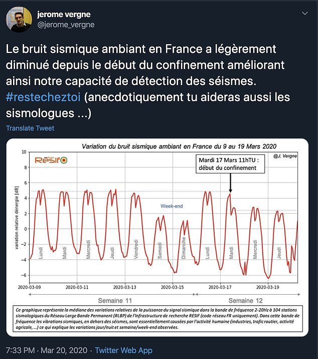Jerome Vergne, an expert from France said: 'Ambient seismic noise in France has decreased slightly since the start of containment, thus improving our earthquake detection capacity'