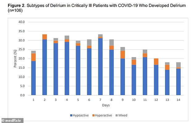About 87% had hypoactive delirium, characterized by a reduction in physical movements, and 13% ad hyperactive delirium, characterized by motor agitation (above)