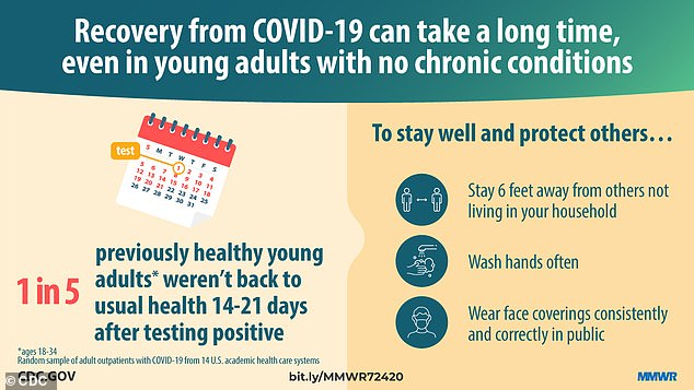 CDC officials young people maintain social distance, wash their hands and always wear face coverings in public to prevent coronavirus and potentially lingering symptoms