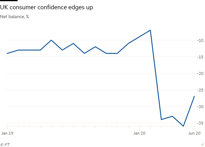 Line chart of Net balance, % showing UK consumer confidence edges up