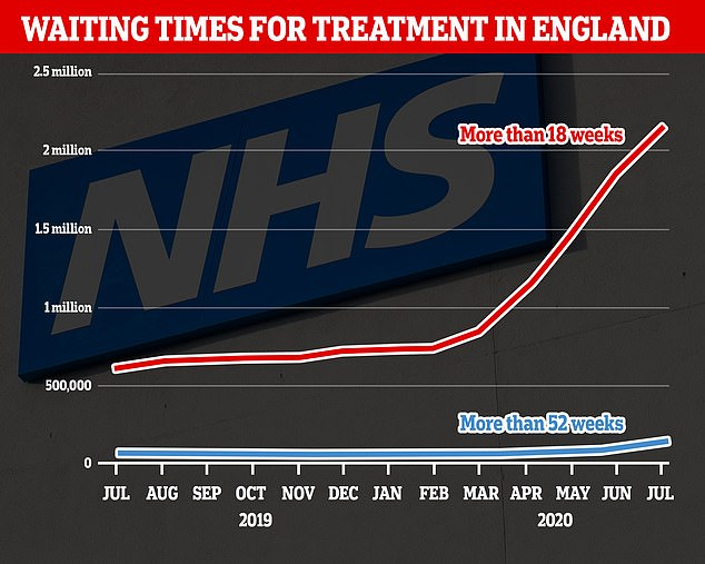 One in 50 NHS patients have now been waiting a year or more for planned surgery. The number of those waiting for elective ops for more than 18 weeks is at a 12-year high, with more than two million Britons now overdue