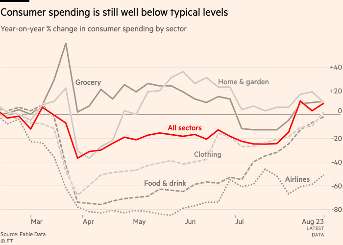 Chart showing that Consumer spending is still well below typical levels