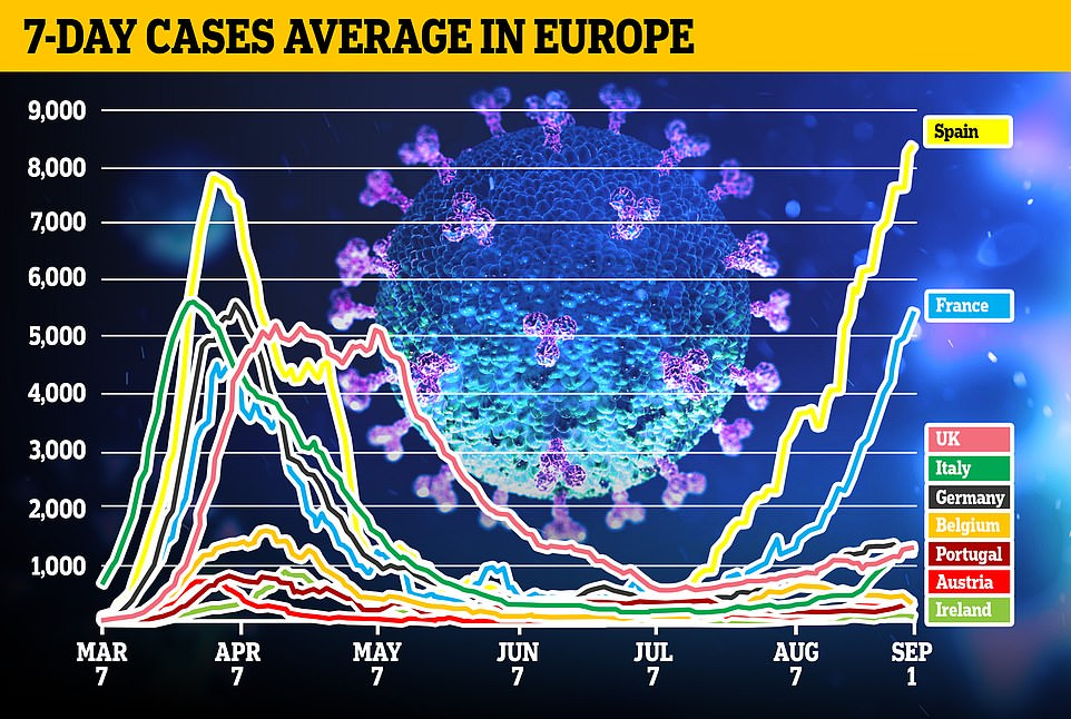 France recently recorded its biggest daily rise in coronavirus infections since March. Some 7,379 new cases were diagnosed on August 28 compared with the 7,578 cases recorded on March 31. The rate of coronavirus infection in Spain shows no sign of slowing down, with the country's Health Ministry reporting 8,115 new cases on Tuesday