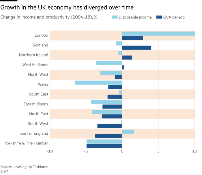 Bar chart showing Change in income and productivity by UK regions (2004-18), %