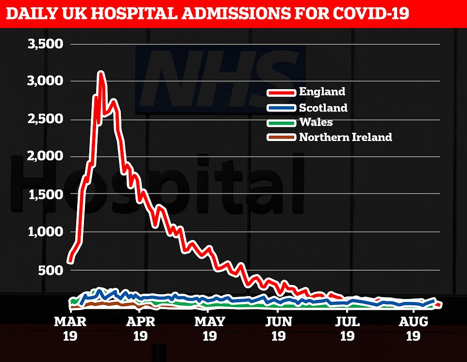 But hospital admissions have remained flat;There are currently only 764 people in hospital with Covid-19 in the UK, just 60 of whom are in intensive care. This is a sharp drop from a peak of 19,872 hospitalised patients on April 12