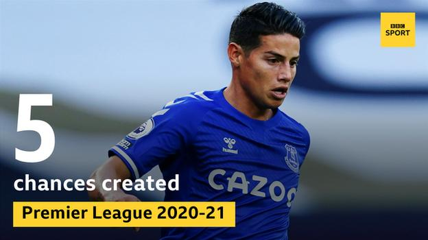 Graphic showing James Rodriguez is the first Premier League debutant to create at least five chances since Alexis Sanchez for Arsenal in August 2014.