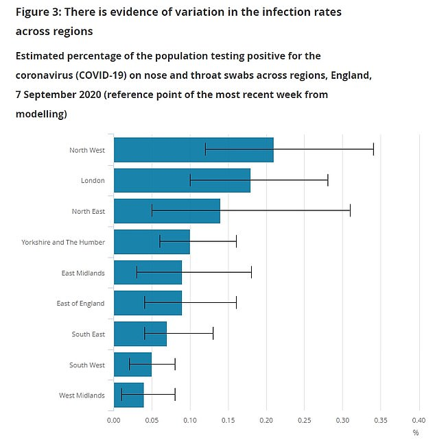 The ONS said today London and the North West were the areas that appeared to have highest infection rates, based on swabbing of random people in private households - a better indication of where the outbreak is occurring