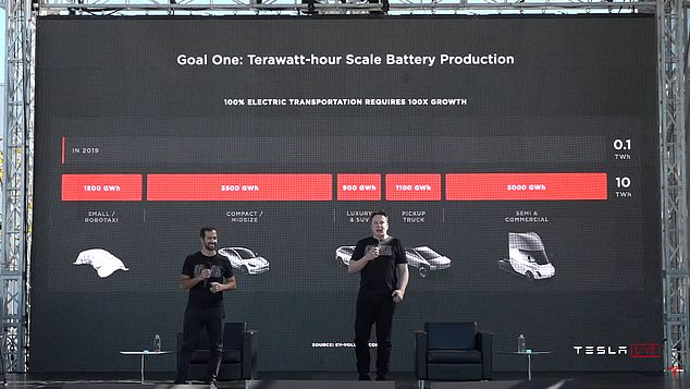 Tesla will produce the new battery cells initially on a new assembly line near its vehicle plant in Fremont, California, with planned output reaching 10 gigawatt-hours a year by the end of 2021