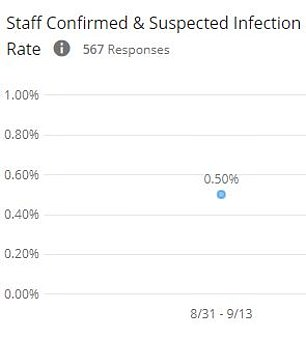 Infection rates are somewhat higher among staff members, with about 0.55% suspected or confirmed to have COVD-19