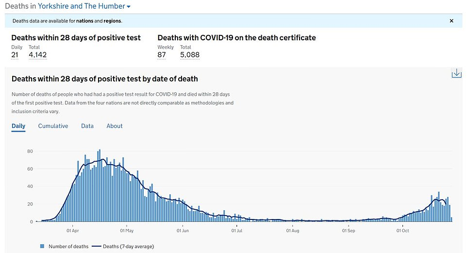 Regional health data shows that both cases and deaths are on the increase in West Yorkshire