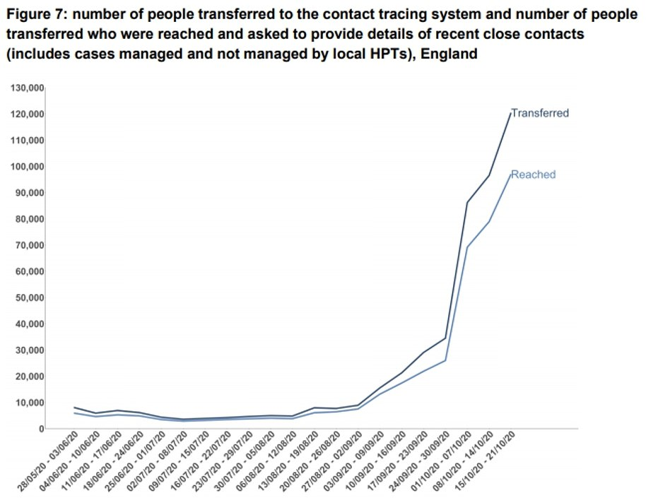 Test and Trace only reached 60 per cent of contacts in the week ending October 21. But scientists said that, because many positive cases were missed, the figure may be as low as only one in four contacts being reached