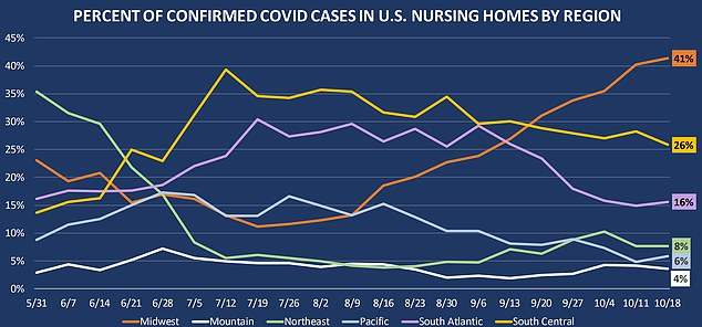 The Midwest (orange) now accounts for more than 41% of all new weekly coronavirus cases in US nursing homes - far surpassing the previous hotspots in the South Central region (yellow)