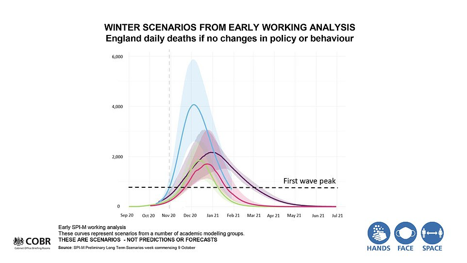 There has been a huge backlash at this slide presented to support the blanket lockdown move. It included a projection that deaths could hit 4,000 per day by the end of December (blue line) but experts say the figures were based on old data that had already been updated