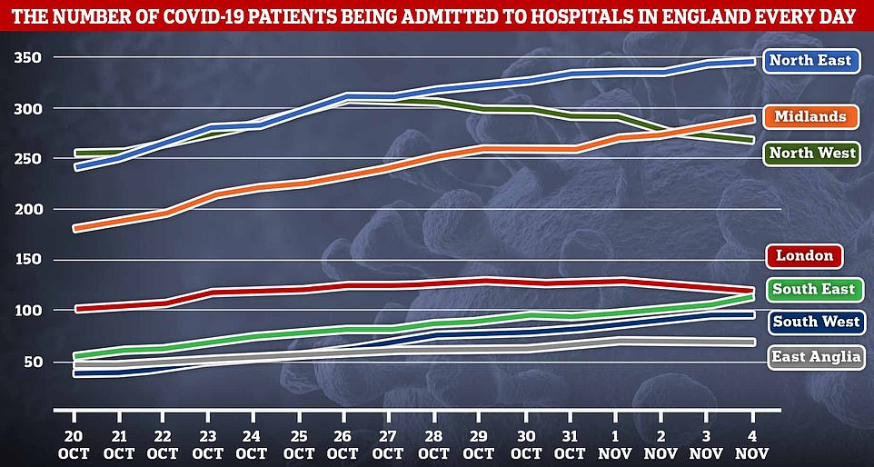 Average Covid-19 hospitalisations per day peaked in the North West on October 26, and in London on October 29