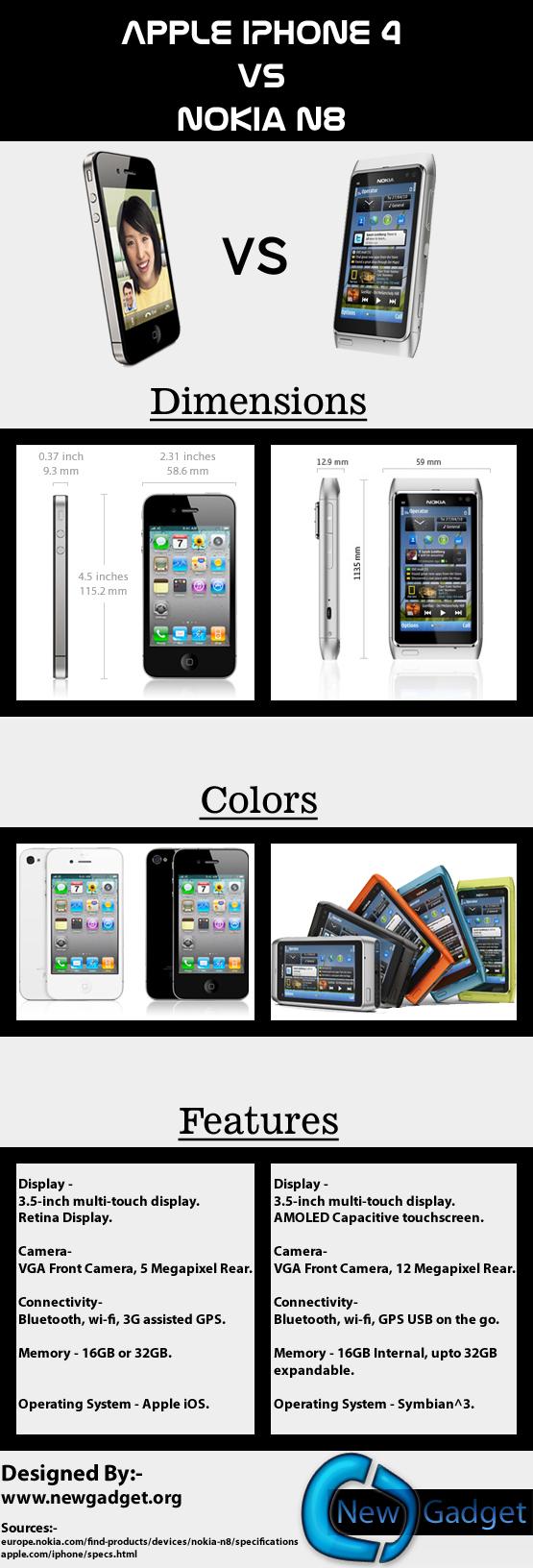 Apple iPhone 4 vs Nokia N8 Infographic