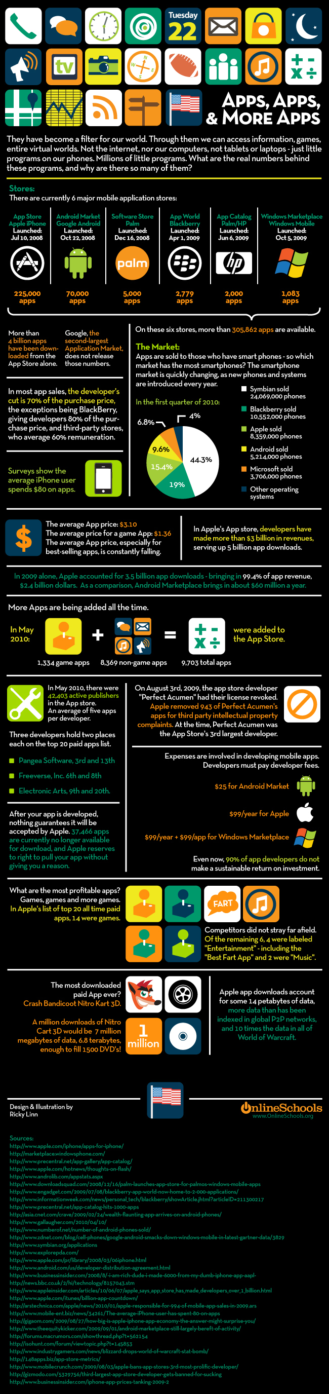Apps Apps and More Apps Infographic