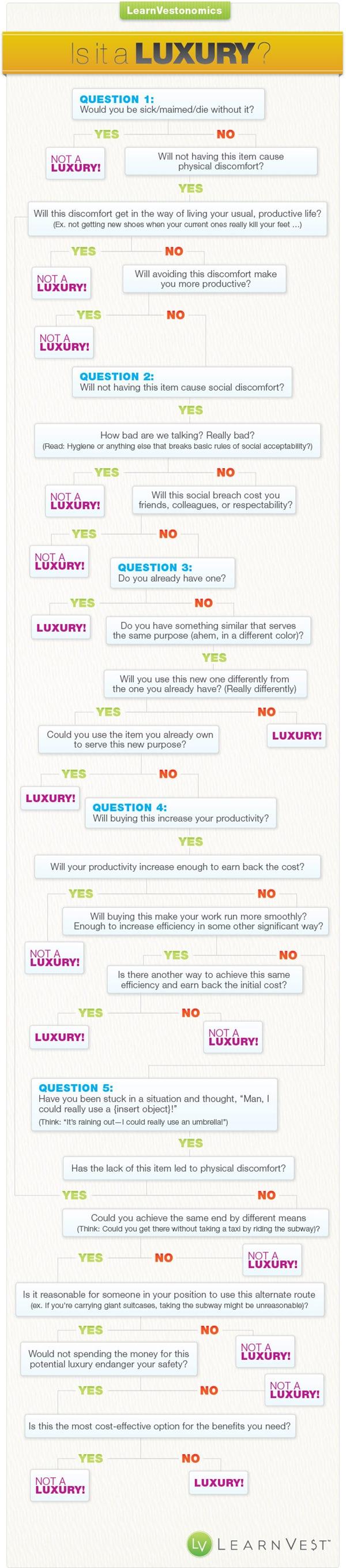 Luxury Infographic