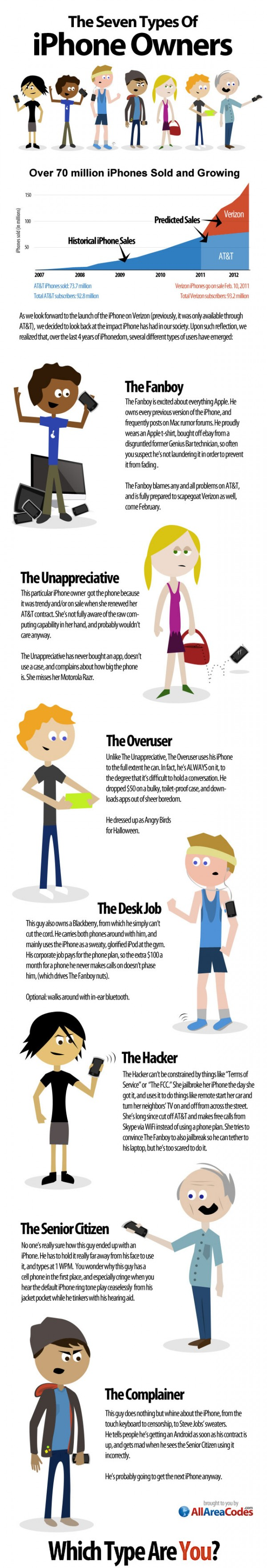 Iphone Owners Infographic
