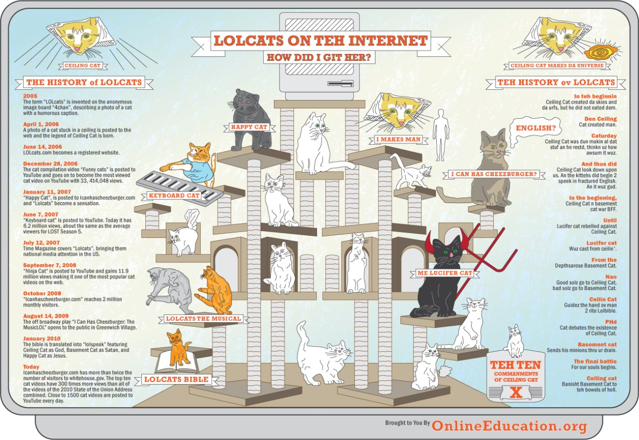 LOLcats on teh Internet Infographics