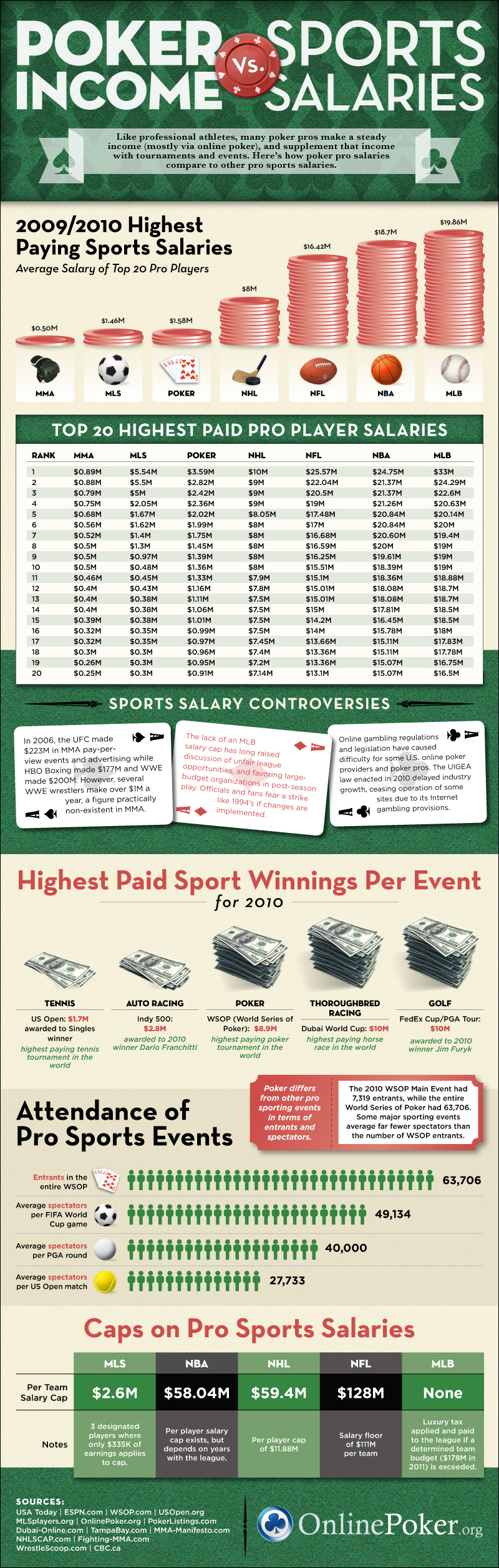 Poker Income vs Sports Salaries
