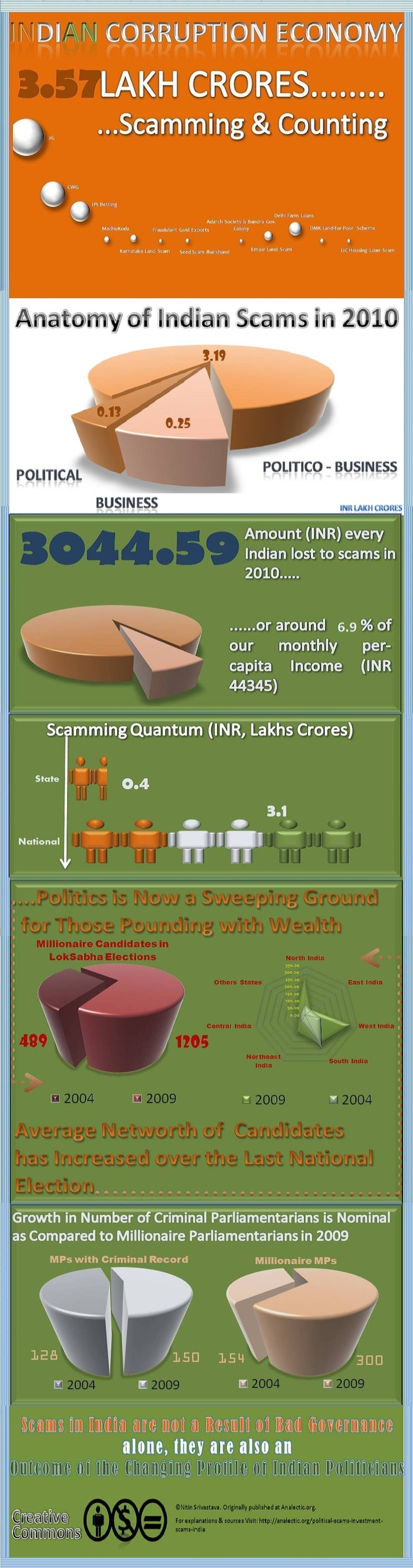 An Ode to Scams in India Infographic