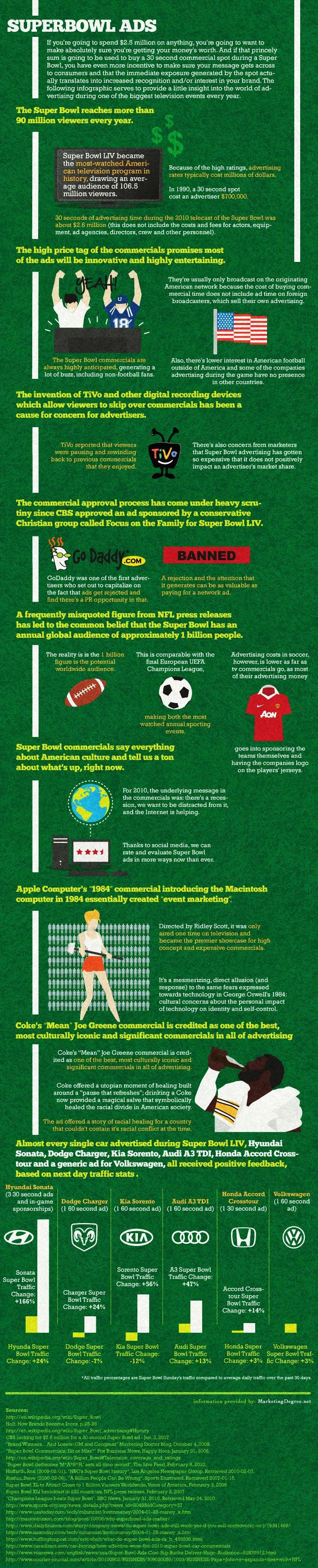 Super Bowl Ad Revenue Infographics