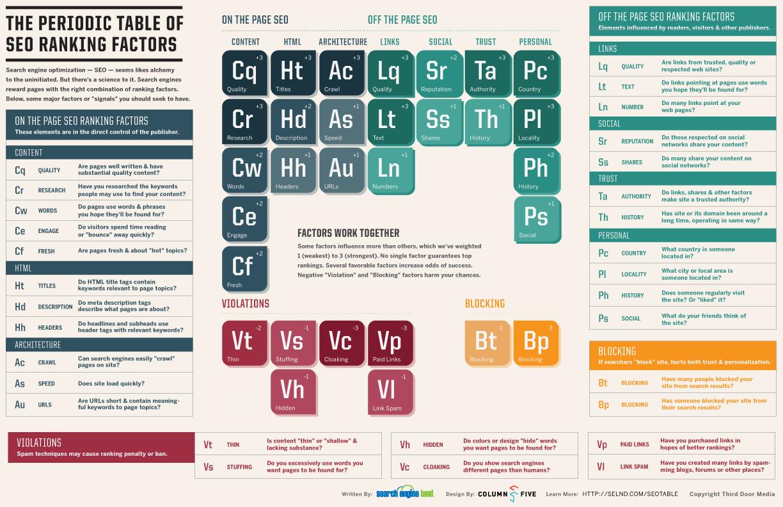 Periodic SEO Table Infographic