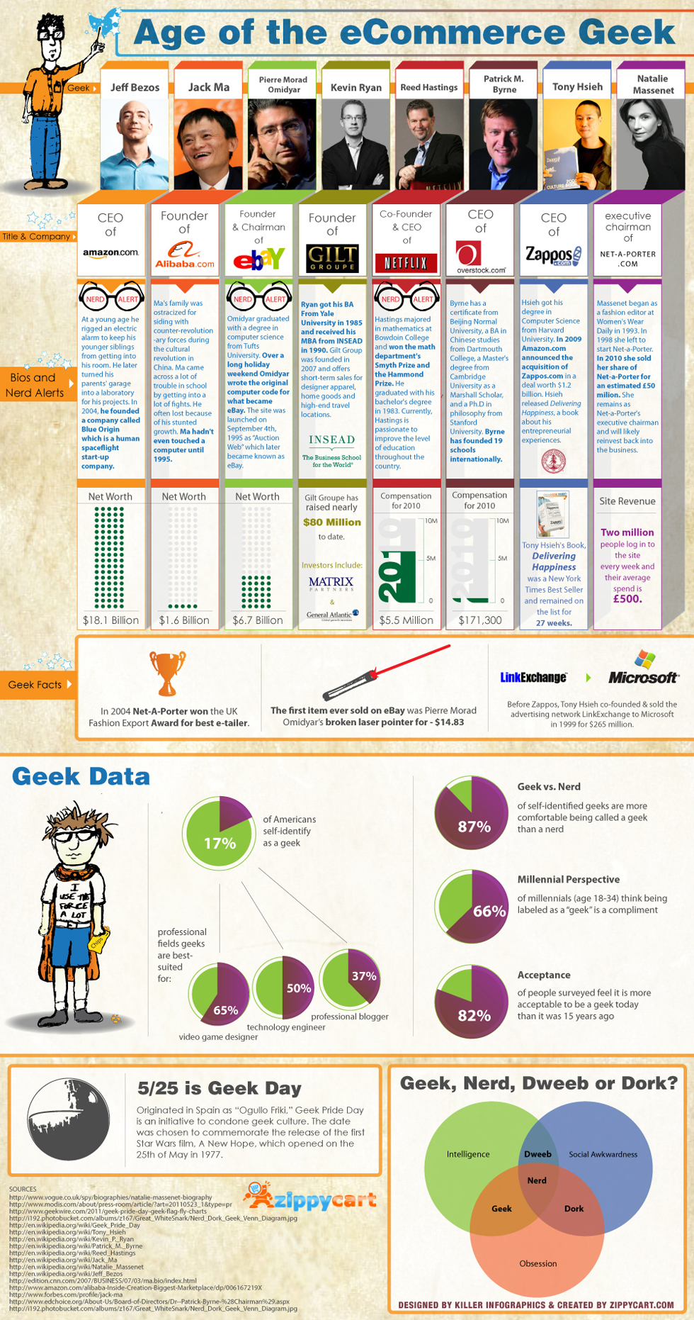 The Age of the Ecommerce Geek