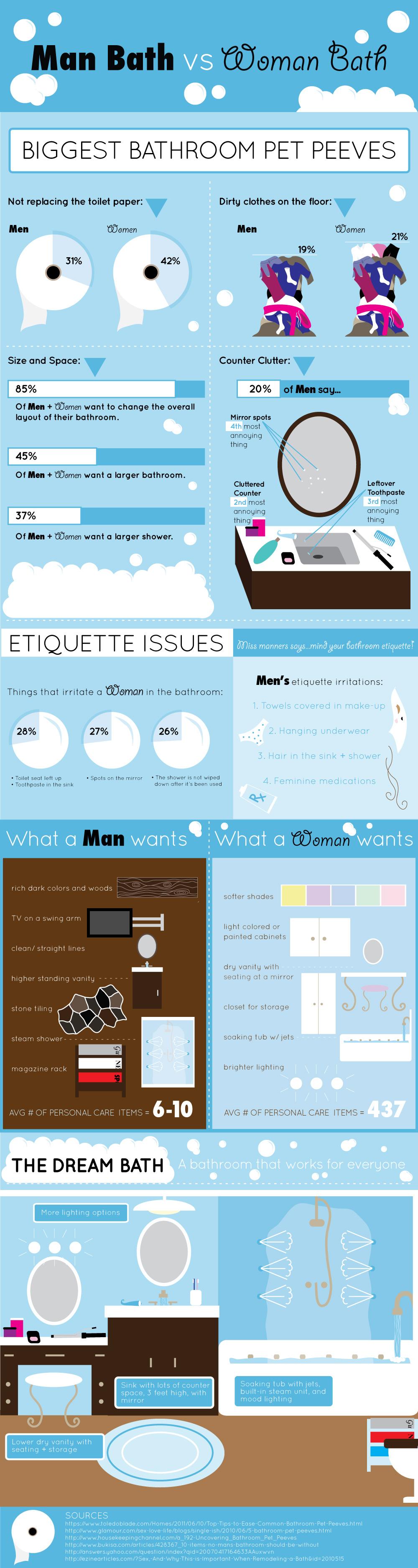 Man-Bath vs. Woman-Bath