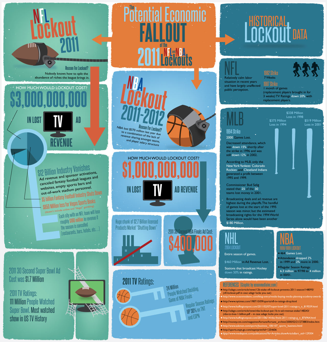 NBA and NFL Lockouts Infographic