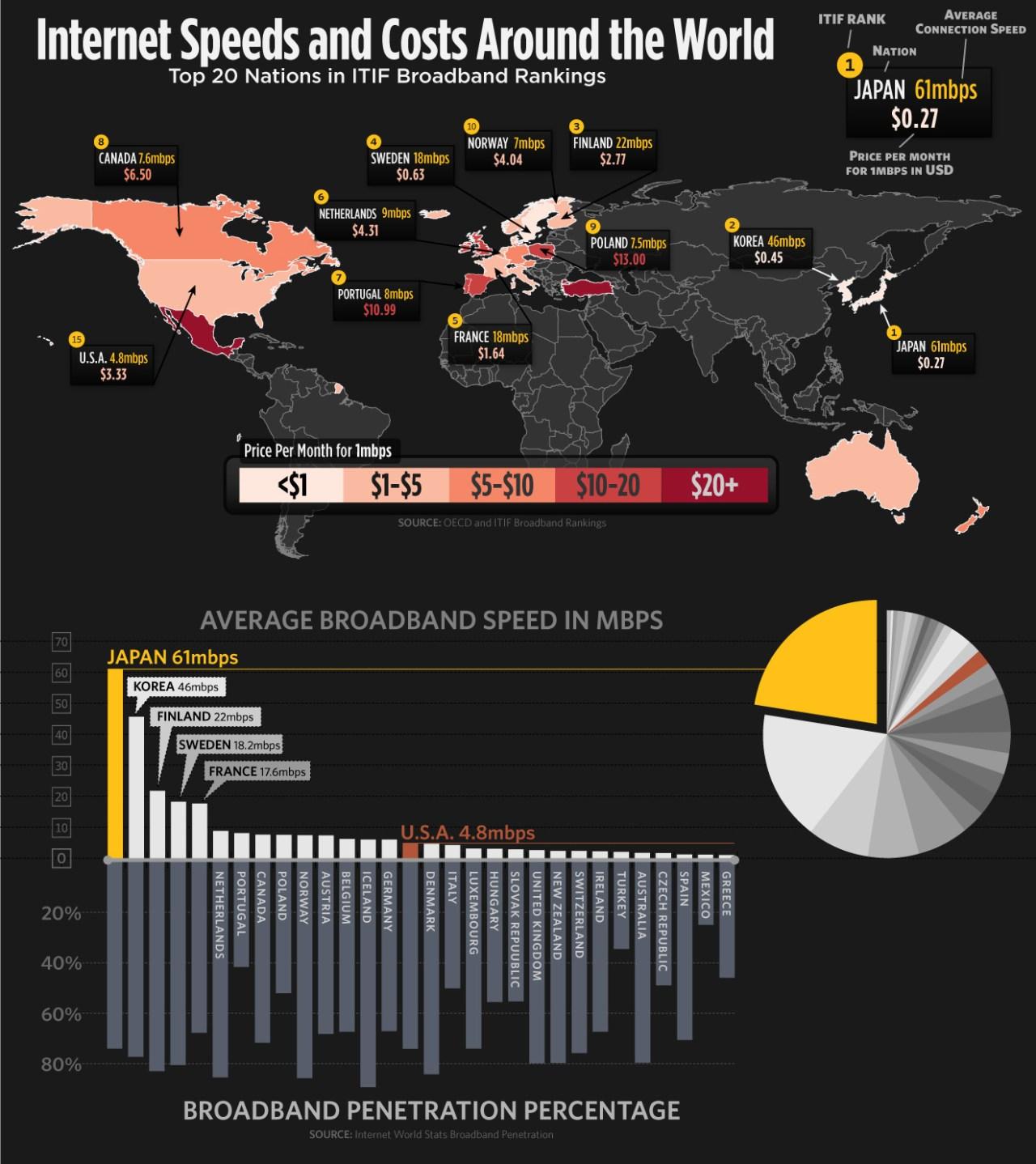 Broadband Infographic