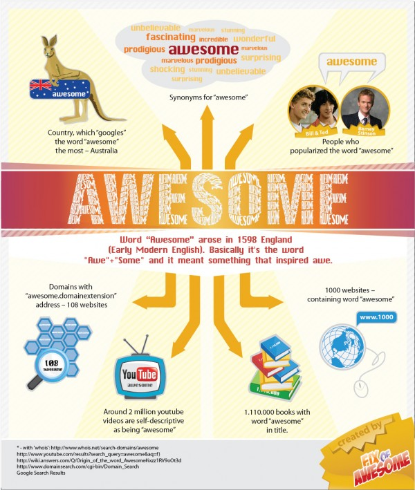 "Awesome Facts About the Word ""Awesome"""