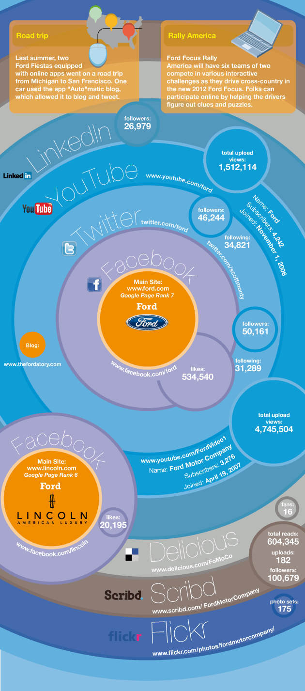 Ford Social Media Marketing Infographic