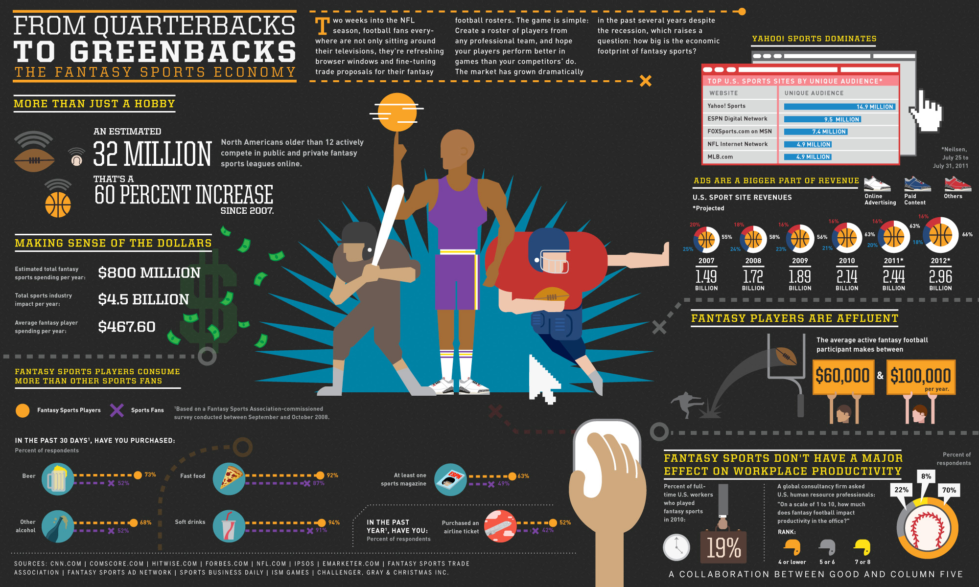 Infographic: The Fantasy Sports Economy