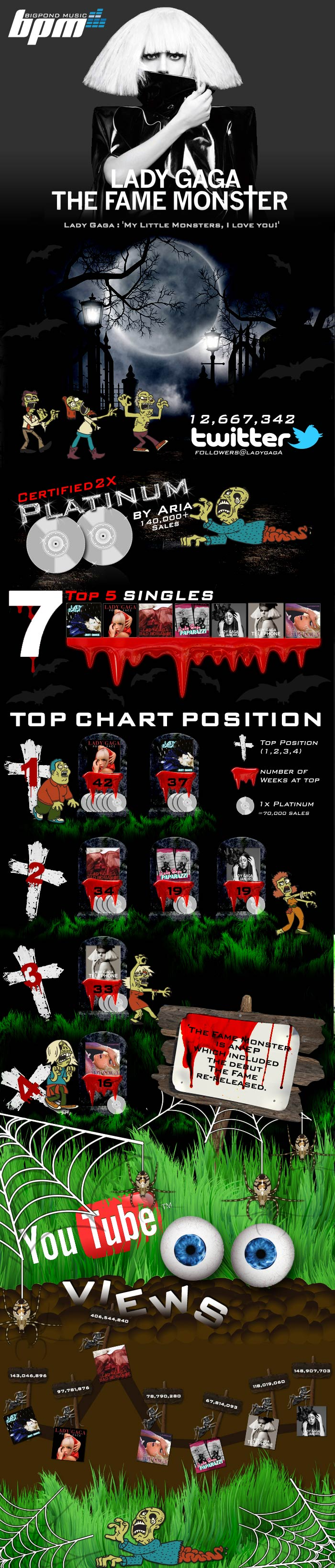 Lady Gaga The Fame Monster Halloween Top Charts