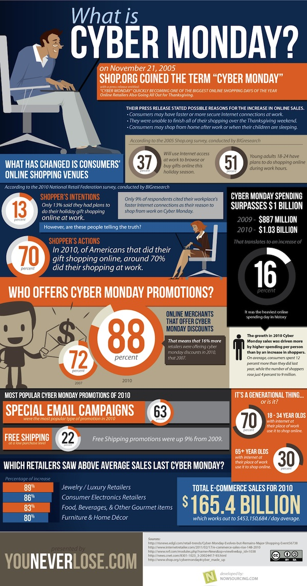 What Is Cyber Monday? 1