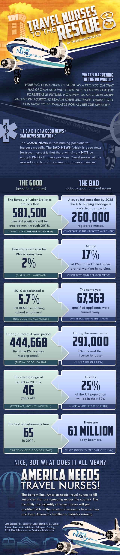 Travel Nursing Jobs Infographic