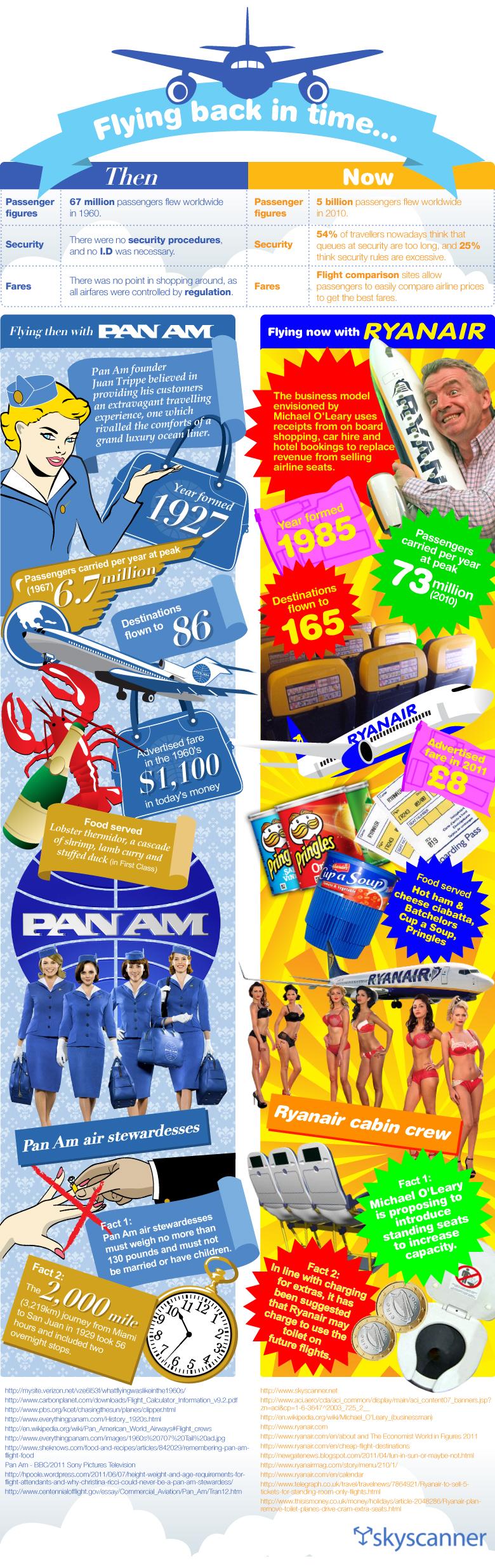 Flying Back in Time - Ryanair VS Pan AM 1