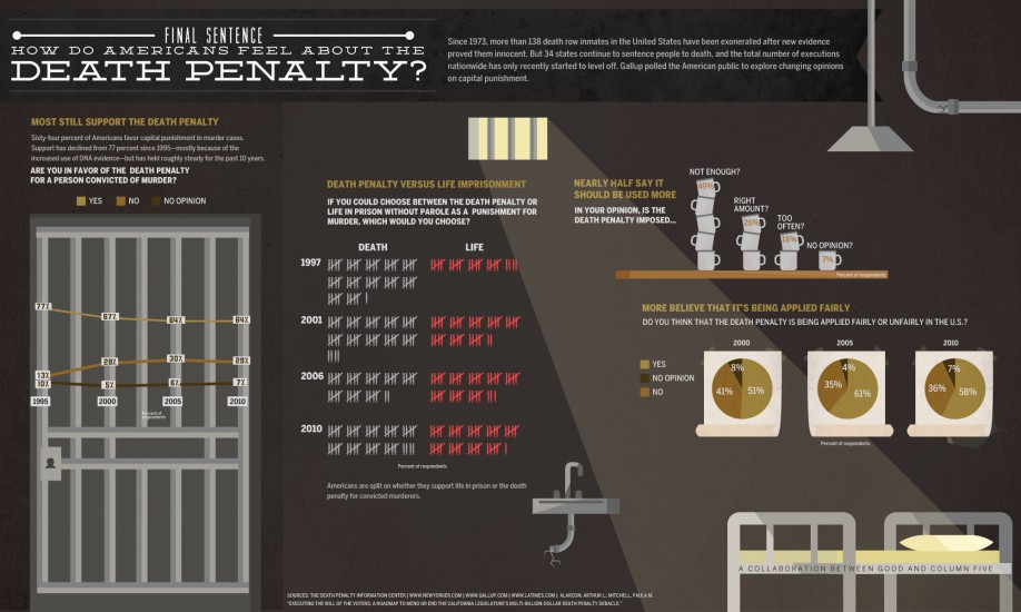 How Do Americans Feel About The Death Penalty? 1