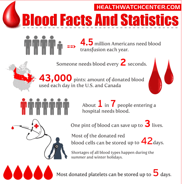 Blood Facts and Statistics 1