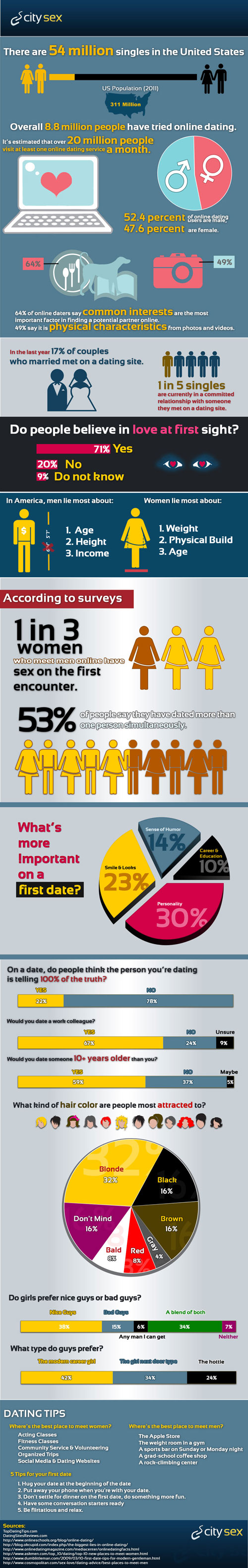 Online dating lies statistics