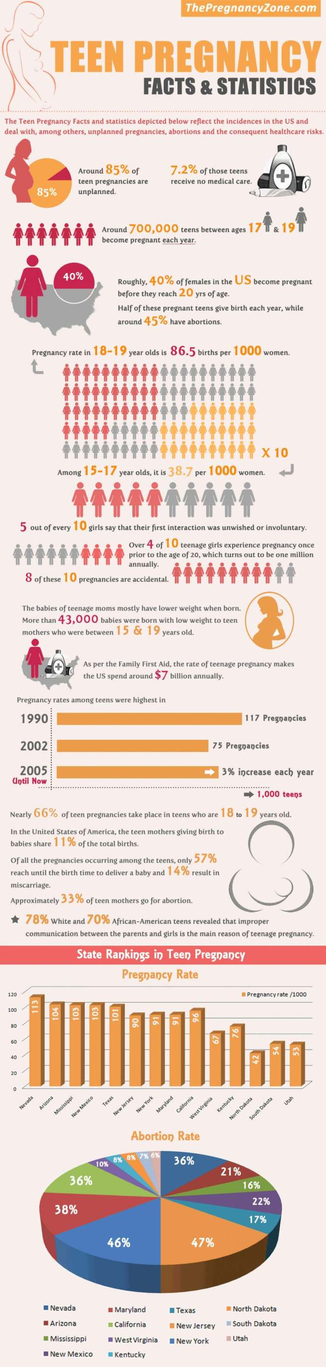 Teen Pregnancy Facts and Statistics