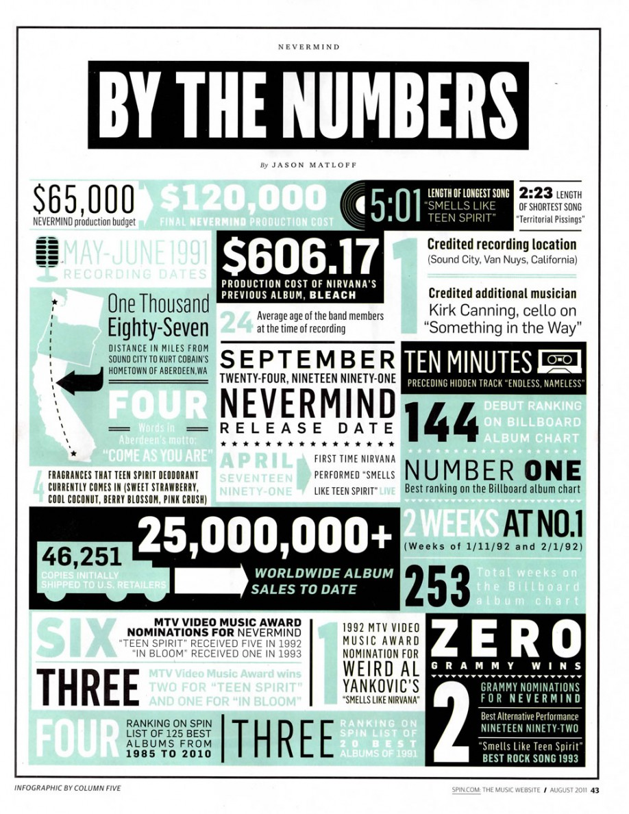 Nevermind-By the Numbers