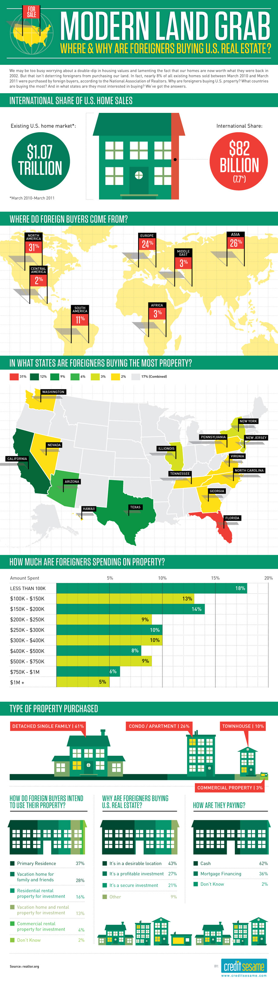 Modern Land Grab — Where & Why Are Foreigners Buying U.S. Real Estate?