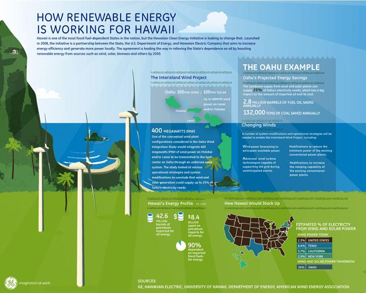 How Renewable Energy Is Working For Hawaii