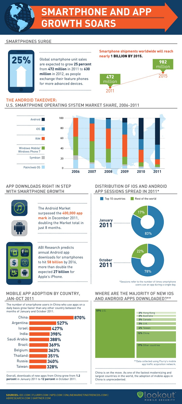 Smartphone and APP Growth Soars