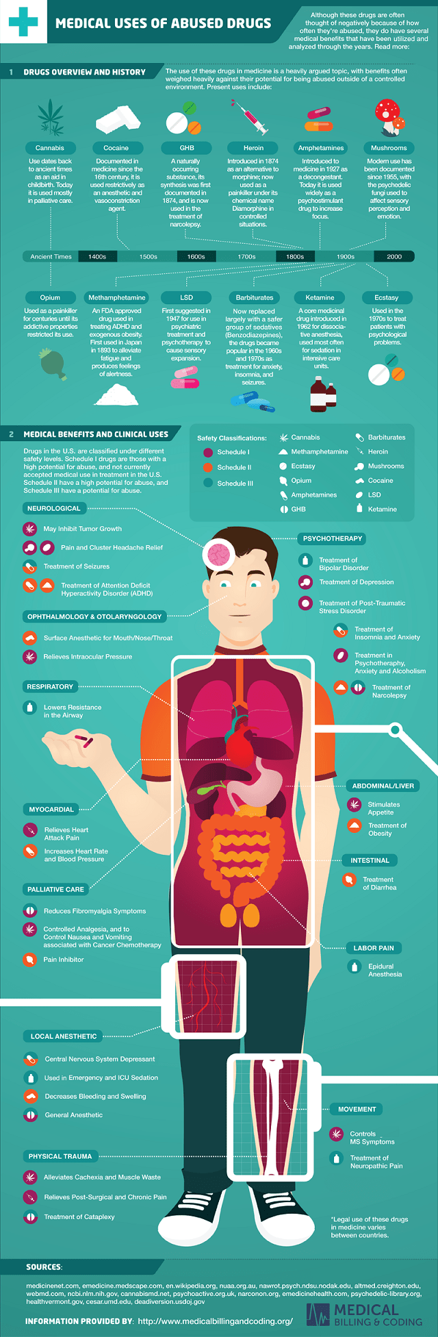 Medical Uses for Illegal Drugs