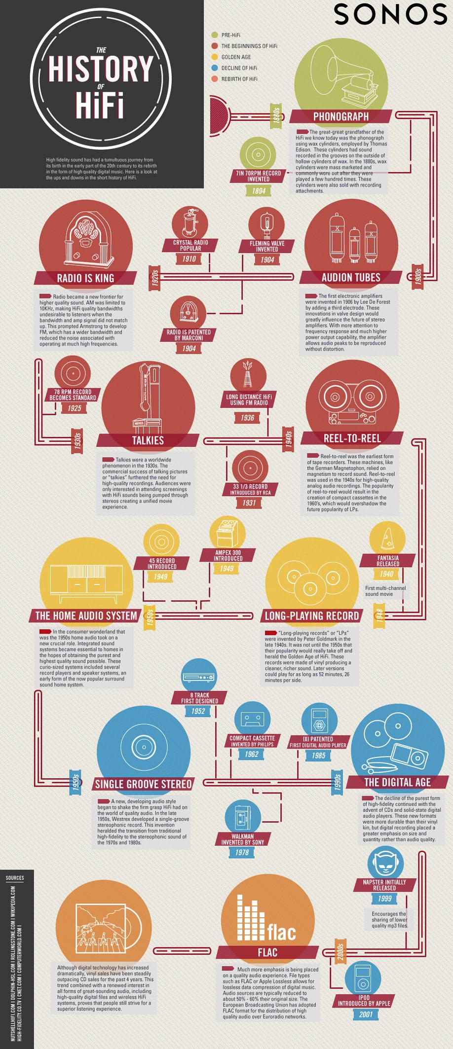 The History Of HiFi